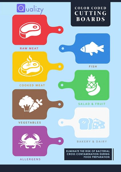Color coded cutting boards infographics